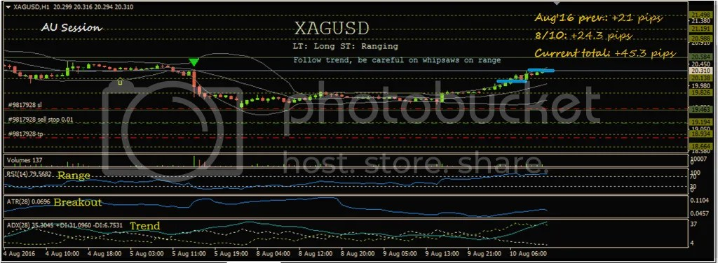 photo XAGUSD 8-10-16_zpshtkxpueq.png
