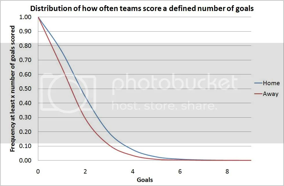 Plot showing how often a home/away team scores at least a certain number of goals