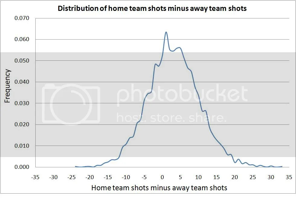 Home team shots minus away team shots
