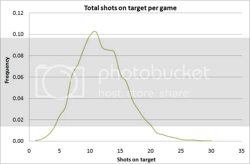 Distribution of shots on target in premiership games