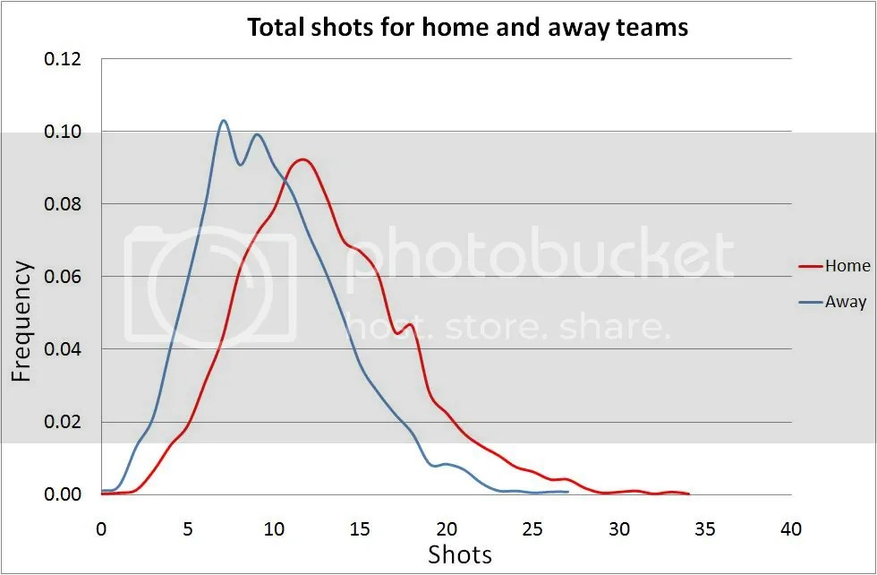 Distribution of shots by home and away teams