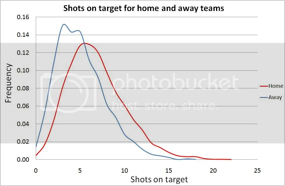 Distribution of shots on target by home and away teams