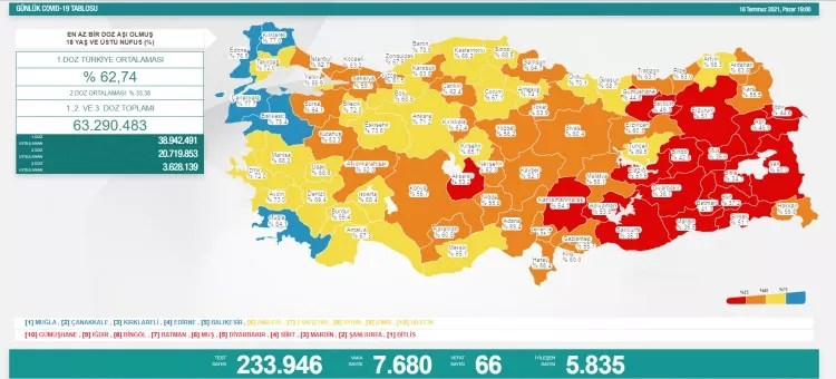turkiyede gun gun koronavirus vaka ve olum tablosu ne kadar fark etti 1626629397 0449 w750 h340
