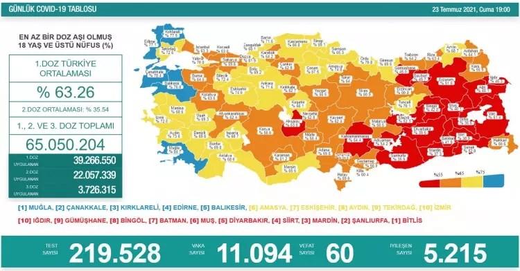 turkiyede gun gun koronavirus vaka ve olum tablosu ne kadar fark etti 1627057982 4108 w750 h392