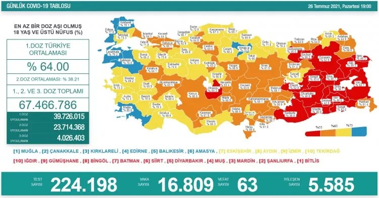 turkiyede gun gun koronavirus vaka ve olum tablosu ne kadar fark etti 1627320556 7474 w750 h391