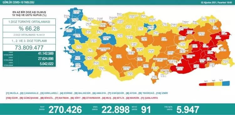 turkiyede gun gun koronavirus vaka ve olum tablosu ne kadar fark etti 1627923077 3097 w750 h367