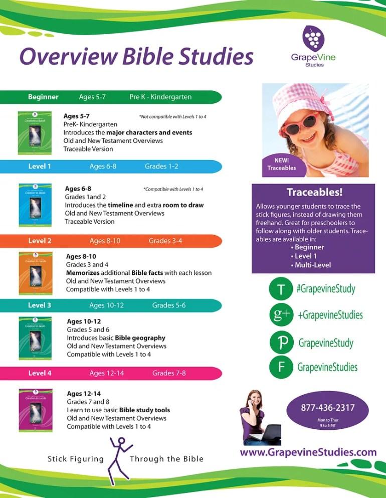 Grapevine Studies Review