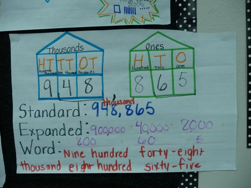 Place Value Anchor Chart 3rd Grade Freebie