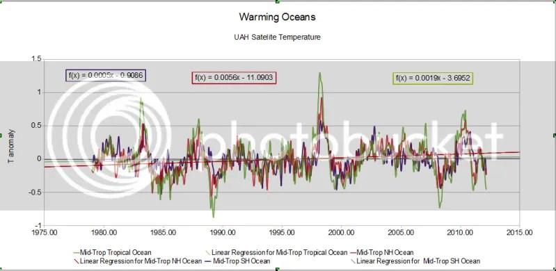 Lindzen et al : response and parry | Climate Etc