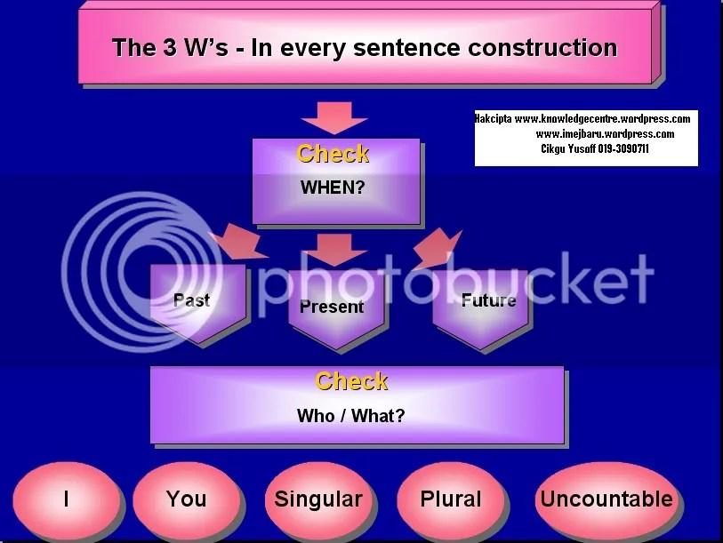 3 W's