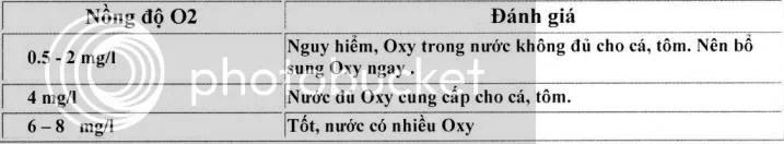 test oxy hòa tan