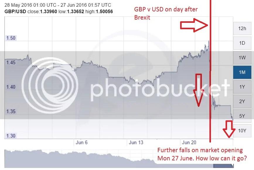 GBP v USD Mon 27 June