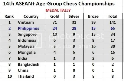Philippines 2nd Overall in 14th ASEAN+ Age-Grp Chess Championships (2/6)