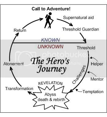 The Journey of the Hero image
