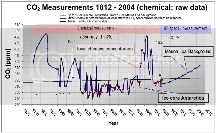 180 years accurate CO2 air gas analysis by chemical methods