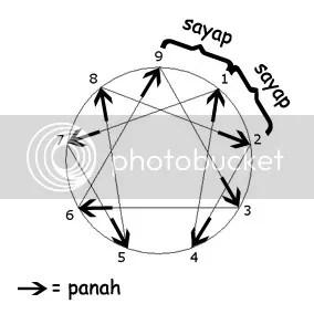 panah dan sayap dalam enneagram