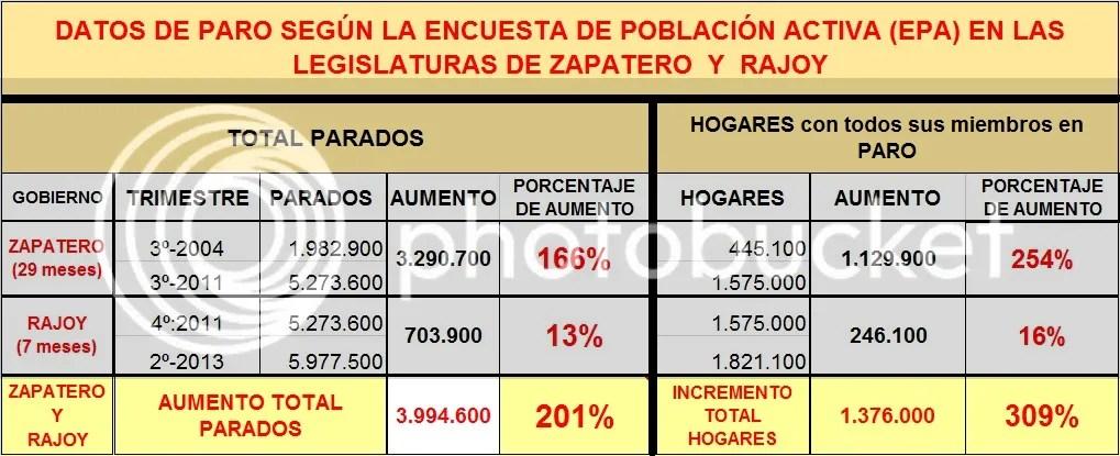 El paro ZP-Rajoy
