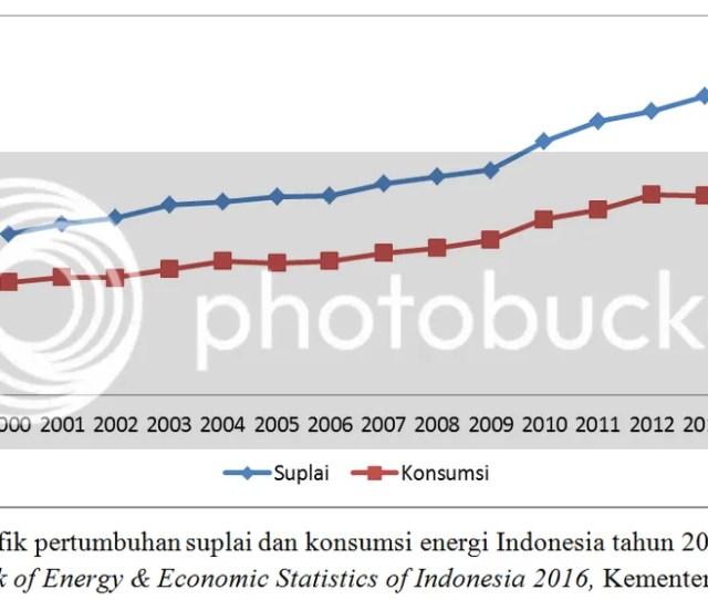 Merupakan Grafik Pertumbuhan Suplai Dan Konsumsi Energi Di Indonesia Tahun