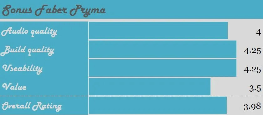 Sonus Faber Pryma 0/1 – darkly fashionable – Audio Primate