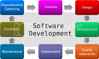 Software Development Cycle photo software_development-cycle_zpsa4789dc6.png