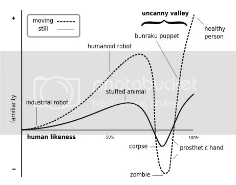 uncanny valley graph