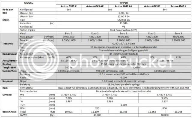 Spesifikasi Mercedes-Benz Actros Tipper