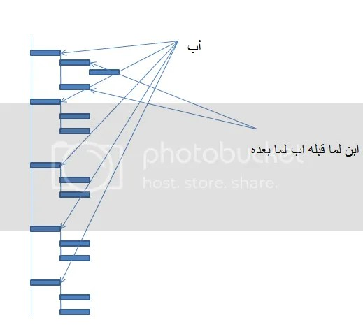 Treeview conceptالشجرة