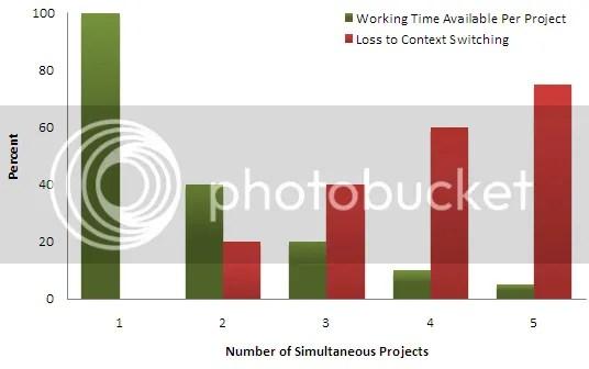 Năng suất lập trình viên giảm khi phải tham gia nhiều dự án cùng một lúc.