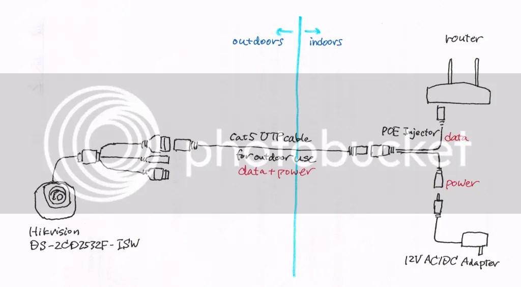 PoEイジェクタを使ってIPカメラに電源を供給するの図---*誤りあり*