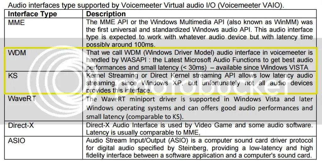VoiceMeeterにおけるWindowsサウンドシステムの用語