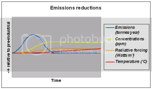 Climate with emissions reductions