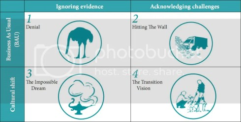 Timeline Four Scenarios
