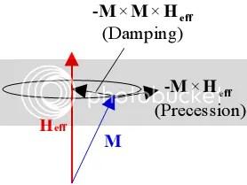 Mô tả phương trình LLG: chuyển động hồi chuyển Larmor dưới tác dụng của từ trường ngoài.