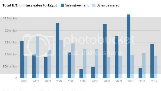 U.S. Military arms sales to Egypt