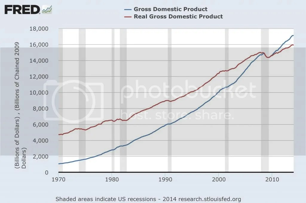 Nominal vs Real GDP (index=2009)