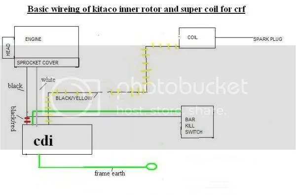 Pit Bike Wiring Diagram: Generous 125 Pit Bike Wiring Diagram Photos - Electrical Circuit ,Design