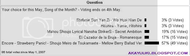 Blog Poll of 050507.