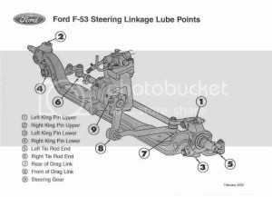 RVNet Open Roads Forum: Tech Issues: Lube point diagram