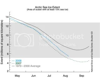Arctic sea ice extent (at least 15% coverage in 25 km2 grid boxes