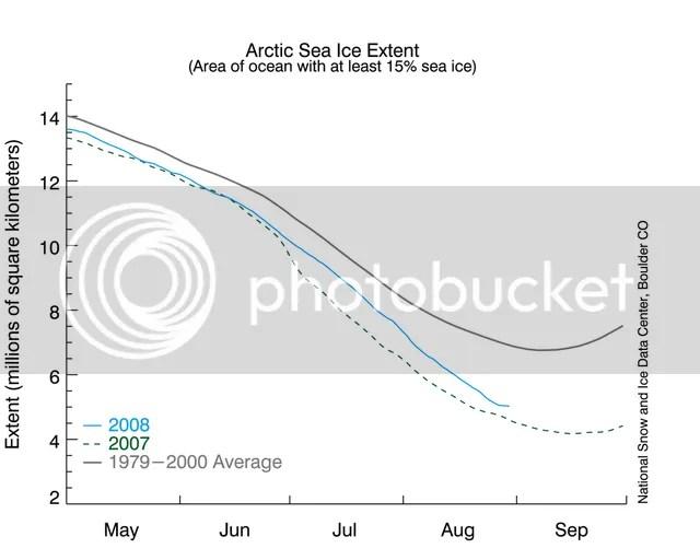 Arctic sea ice extent, 31 August 2008