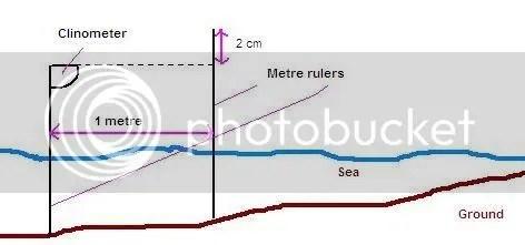Set up of measurement of gradient