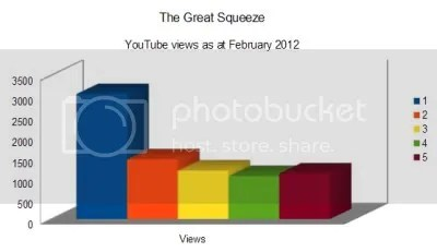 Graphic showing views on YouTube of parts 1-5 of The Great Squeeze (3041, 1453, 1177, 1046, 1105 respectively)
