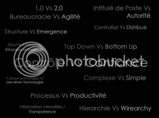 Réseaux sociaux dans l'entreprise.fr : les 5 obstacles culturels (1/2)