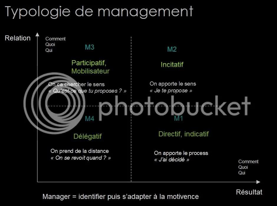 Formation Management : communication et techniques d'entretien (3/6)