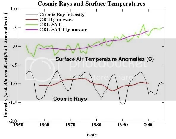 Cosmic Rays vs. Temperature