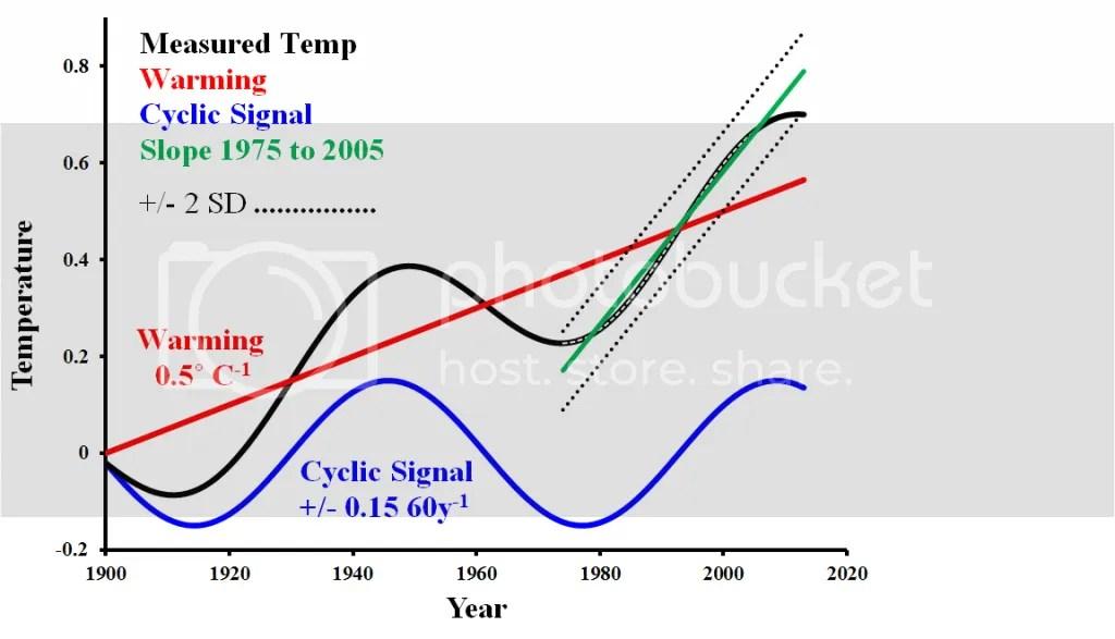 Causes and implications of the pause | Climate Etc