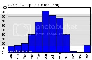 cape town rainfall graph