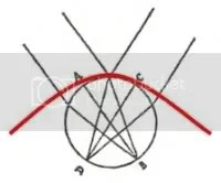 Spinozas letter 39 diagram, with Descartes hyperbola projected upon it, to show the contrast in ideal visions