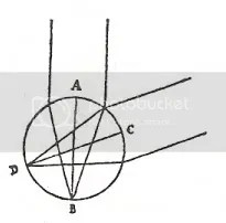 Spinozas diagram of the virtue of spherical refraction, Letter 39
