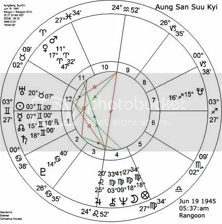 AUNG SAN SUU KYI BIRTH CHART SET FOR SUNRISE AT RANGOON